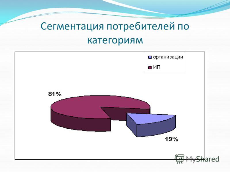 Сегментация потребителей по категориям