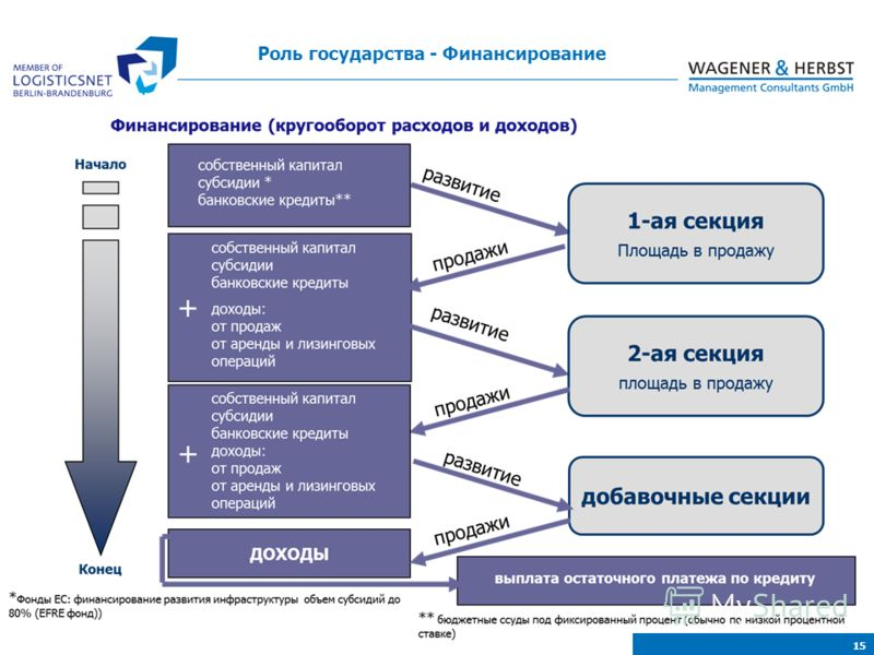 Financing bases on a revolving system of expenditures and revenues. Роль государства - Финансирование 15