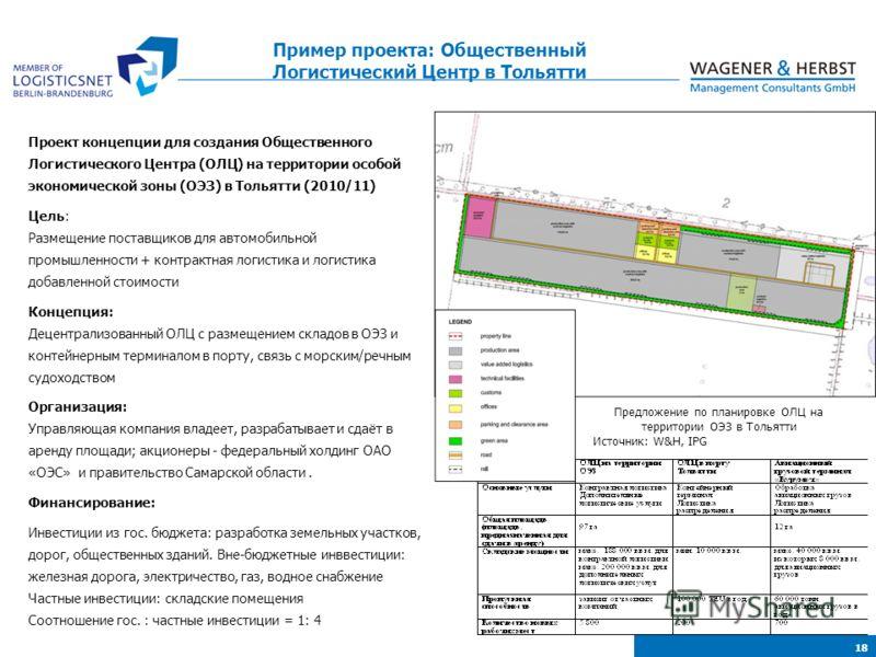 18 Предложение по планировке ОЛЦ на территории ОЭЗ в Тольятти Источник: W&H, IPG Проект концепции для создания Общественного Логистического Центра (ОЛЦ) на территории особой экономической зоны (ОЭЗ) в Тольятти (2010/11) Цель: Размещение поставщиков д