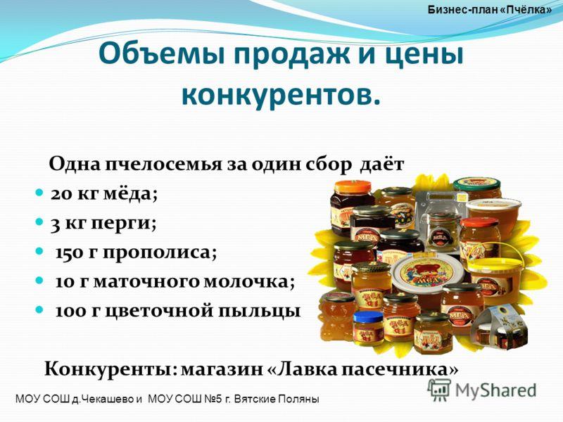 Объемы продаж и цены конкурентов. Одна пчелосемья за один сбор даёт 20 кг мёда; 3 кг перги; 150 г прополиса; 10 г маточного молочка; 100 г цветочной пыльцы Конкуренты: магазин «Лавка пасечника» Бизнес-план «Пчёлка» МОУ СОШ д.Чекашево и МОУ СОШ 5 г. В