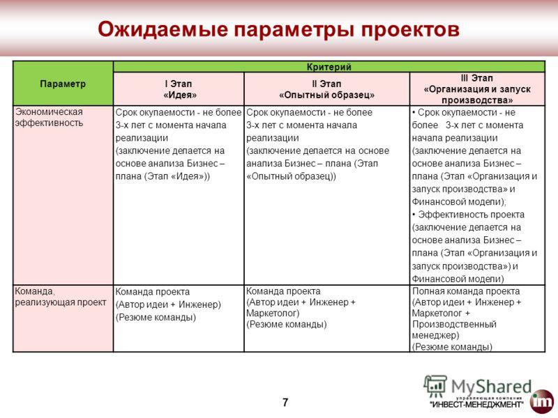 Параметр Критерий I Этап «Идея» II Этап «Опытный образец» III Этап «Организация и запуск производства» Экономическая эффективность Срок окупаемости - не более 3-х лет с момента начала реализации (заключение делается на основе анализа Бизнес – плана (