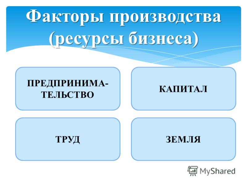 Факторы производства (ресурсы бизнеса) ТРУДЗЕМЛЯ КАПИТАЛ ПРЕДПРИНИМА- ТЕЛЬСТВО