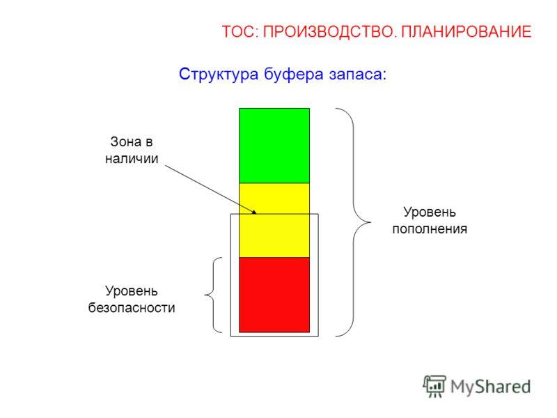 ТОС: ПРОИЗВОДСТВО. ПЛАНИРОВАНИЕ Структура буфера запаса: Уровень безопасности Зона в наличии Уровень пополнения