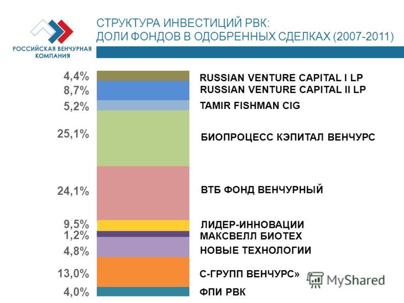 СТРУКТУРА ИНВЕСТИЦИЙ РВК: ДОЛИ ФОНДОВ В ОДОБРЕННЫХ СДЕЛКАХ (2007-2011) RUSSIAN VENTURE CAPITAL I LP RUSSIAN VENTURE CAPITAL II LP TAMIR FISHMAN CIG БИОПРОЦЕСС КЭПИТАЛ ВЕНЧУРС ВТБ ФОНД ВЕНЧУРНЫЙ ЛИДЕР-ИННОВАЦИИ МАКСВЕЛЛ БИОТЕХ НОВЫЕ ТЕХНОЛОГИИ С-ГРУПП