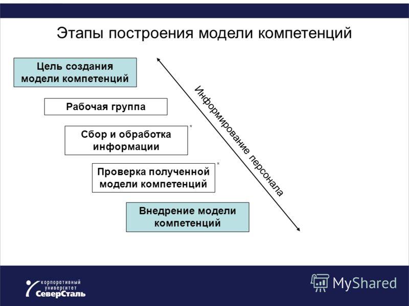 Этапы построения модели компетенций Цель создания модели компетенций Рабочая группа Сбор и обработка информации Проверка полученной модели компетенций Внедрение модели компетенций Информирование персонала * *