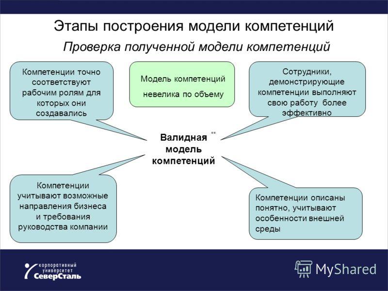 Этапы построения модели компетенций Проверка полученной модели компетенций Валидная модель компетенций Компетенции точно соответствуют рабочим ролям для которых они создавались Сотрудники, демонстрирующие компетенции выполняют свою работу более эффек
