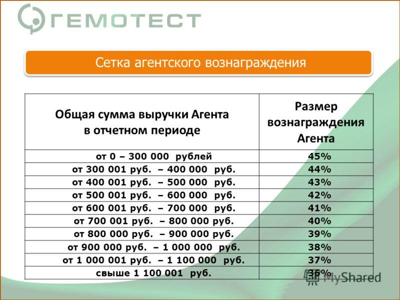 Общая сумма выручки Агента в отчетном периоде Размер вознаграждения Агента от 0 – 300 000 рублей45% от 300 001 руб. – 400 000 руб.44%44% от 400 001 руб. – 500 000 руб.43%43% от 500 001 руб. – 600 000 руб.42%42% от 600 001 руб. – 700 000 руб.41%41% от