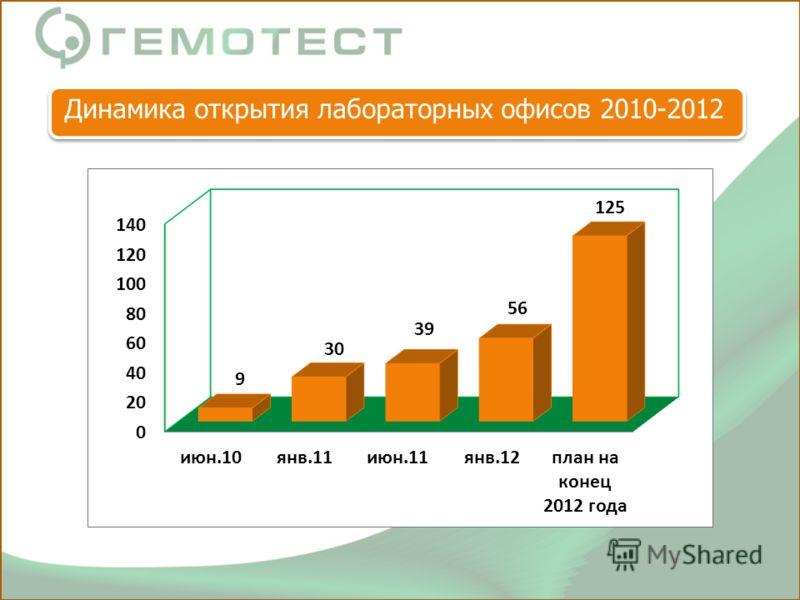 Динамика открытия лабораторных офисов 2010-2012