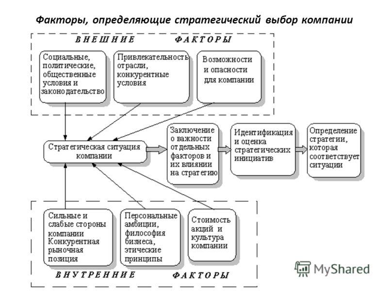 Факторы, определяющие стратегический выбор компании