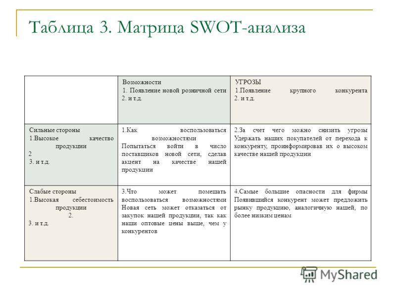 Таблица 3. Матрица SWOT-анализа Возможности 1. Появление новой розничной сети 2. и т.д. УГРОЗЫ 1.Появление крупного конкурента 2. и т.д. Сильные стороны 1.Высокое качество продукции 2 3. и т.д. 1.Как воспользоваться возможностями Попытаться войти в ч
