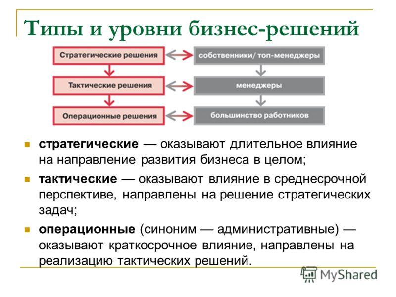 Типы и уровни бизнес-решений стратегические оказывают длительное влияние на направление развития бизнеса в целом; тактические оказывают влияние в среднесрочной перспективе, направлены на решение стратегических задач; операционные (синоним администрат