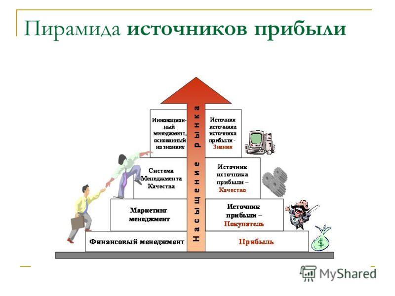 Пирамида источников прибыли