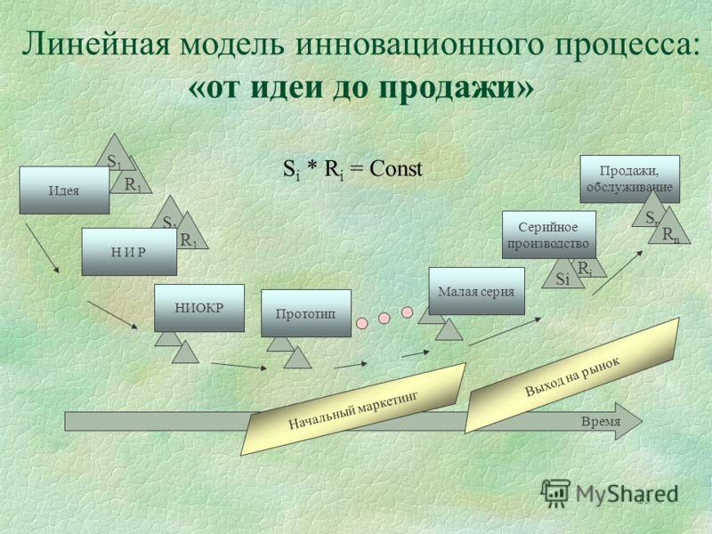 13 Время R 1 Влияние стадии развития технологии на выбор способа ее коммерциализации Линейная модель инновационного процесса: «от идеи до продажи» Продажи, обслуживание S1S1 Идея SnSn RiRi S1S1 R 1 R n Si Серийное производство Н И Р НИОКР Прототип Ма