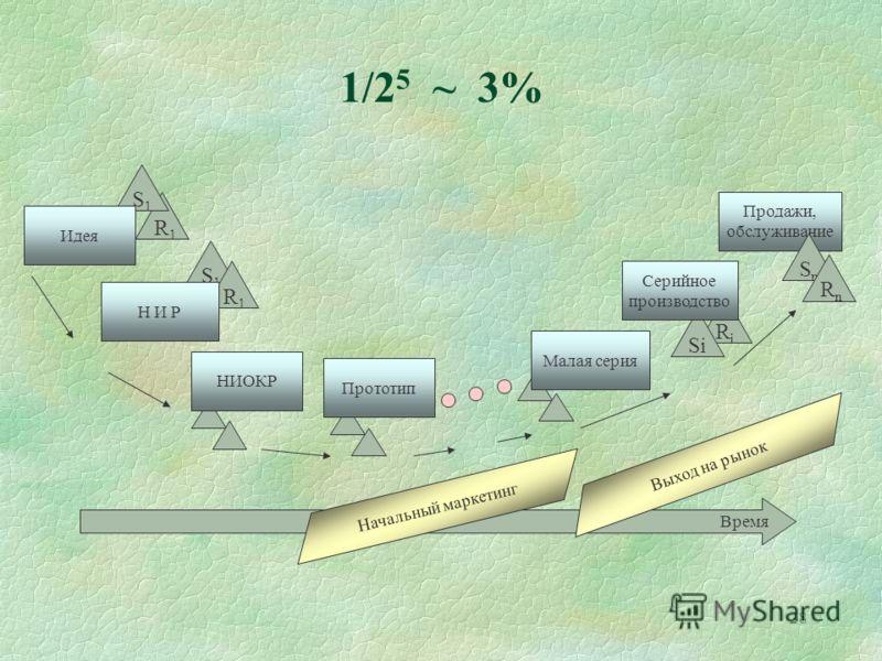 28 Время R 1 Влияние стадии развития технологии на выбор способа ее коммерциализации 1/2 5 ~ 3% Продажи, обслуживание S1S1 Идея SnSn RiRi S1S1 R 1 R n Si Серийное производство Н И Р НИОКР Прототип Малая серия Начальный маркетинг Выход на рынок