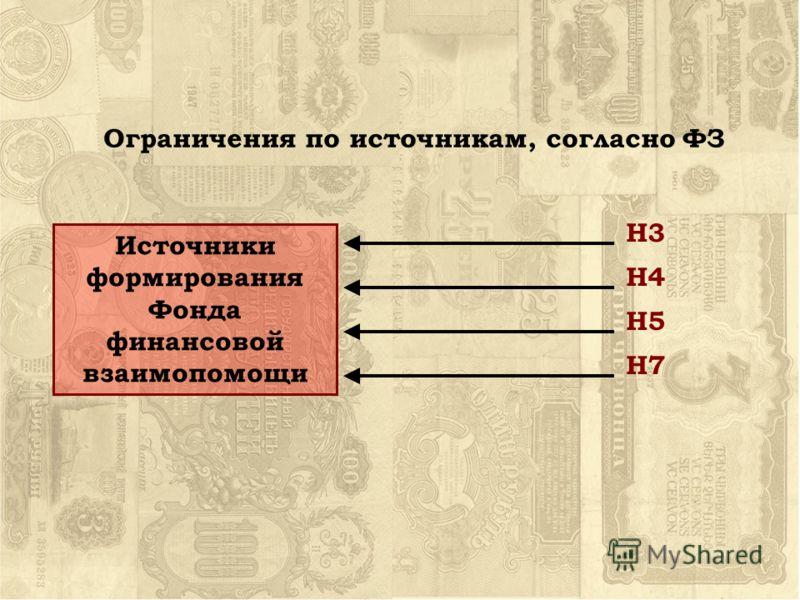 Источники формирования Фонда финансовой взаимопомощи Н5 Н7 Н4 Н3 Ограничения по источникам, согласно ФЗ