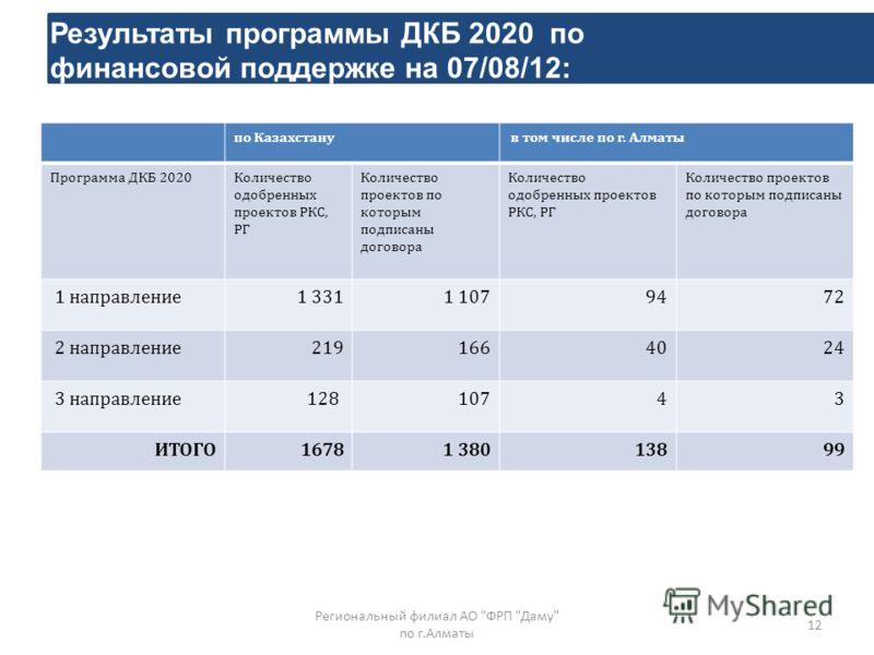 12 Результаты программы ДКБ 2020 по финансовой поддержке на 07/08/12: Региональный филиал АО