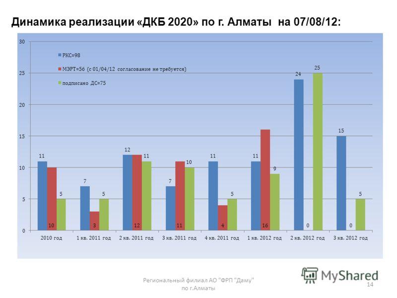 Динамика реализации «ДКБ 2020» по г. Алматы на 07/08/12: 14 Региональный филиал АО ФРП Даму по г.Алматы