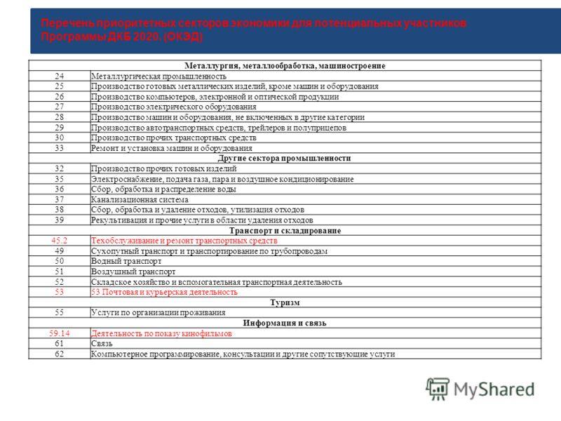 Перечень приоритетных секторов экономики для потенциальных участников Программы ДКБ 2020. (ОКЭД) Металлургия, металлообработка, машиностроение 24Металлургическая промышленность 25Производство готовых металлических изделий, кроме машин и оборудования