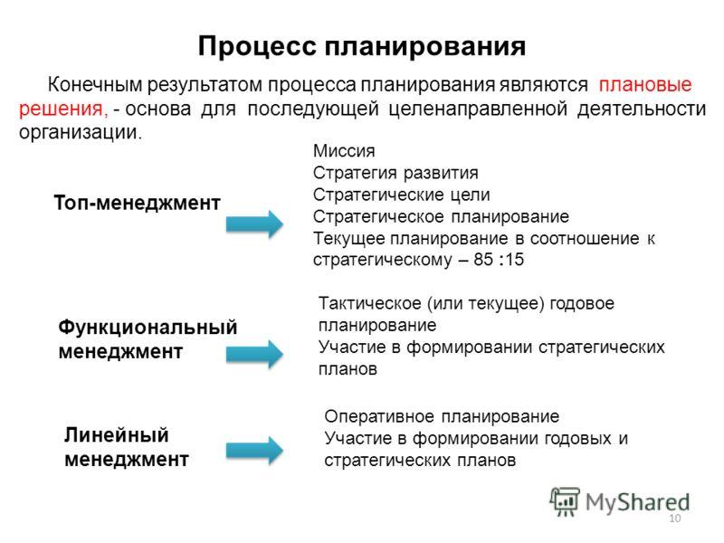 Процесс планирования Конечным результатом процесса планирования являются плановые решения, - основа для последующей целенаправленной деятельности организации. 10 Топ-менеджмент Миссия Стратегия развития Стратегические цели Стратегическое планирование