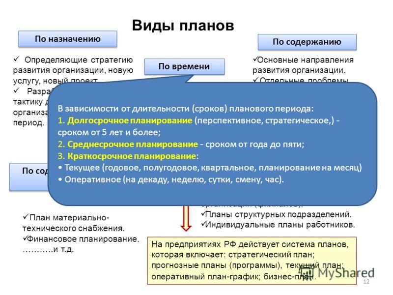 Виды планов 12 По назначению По содержанию По времени Определяющие стратегию развития организации, новую услугу, новый проект. Разрабатывающие тактику деятельности организации на конкретный период. Основные направления развития организации. Отдельные