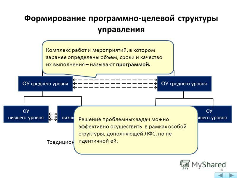 18 Формирование программно-целевой структуры управления Традиционное линейно-функциональное построение Органы управления высшего уровня ОУ среднего уровня ОУ низшего уровня ОУ низшего уровня ОУ низшего уровня ОУ низшего уровня Решение проблемных зада
