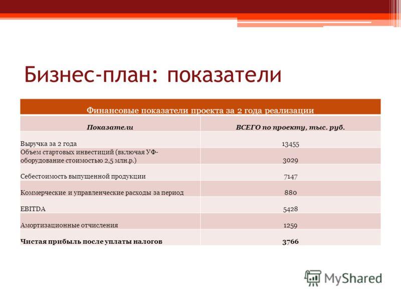 Бизнес-план: показатели Финансовые показатели проекта за 2 года реализации ПоказателиВСЕГО по проекту, тыс. руб. Выручка за 2 года13455 Объем стартовых инвестиций (включая УФ- оборудование стоимостью 2,5 млн.р.)3029 Себестоимость выпущенной продукции
