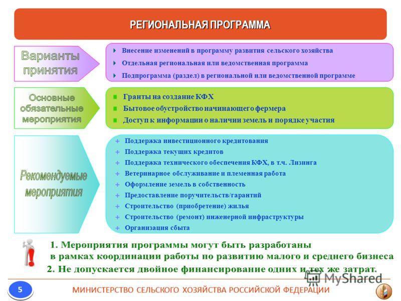 Внесение изменений в программу развития сельского хозяйства Отдельная региональная или ведомственная программа Подпрограмма (раздел) в региональной или ведомственной программе Гранты на создание КФХ Бытовое обустройство начинающего фермера Доступ к и