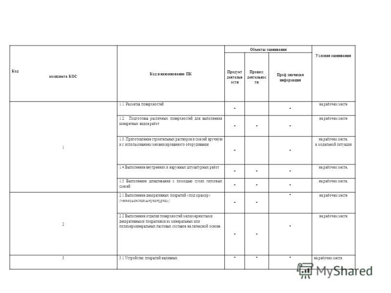 Код комплекта КОС Код и наименование ПК Объекты оценивания Условия оценивания Продукт деятельн ости Процесс деятельнос ти Проф значимая информация 1 1.1. Разметка поверхностей ** на рабочем месте 1.2. Подготовка различных поверхностей для выполнения
