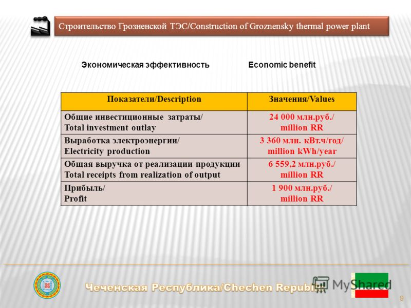 Строительство Грозненской ТЭС/Construction of Groznensky thermal power plant 9 Показатели/DescriptionЗначения/Values Общие инвестиционные затраты/ Total investment outlay 24 000 млн.руб./ million RR Выработка электроэнергии/ Electricity production 3