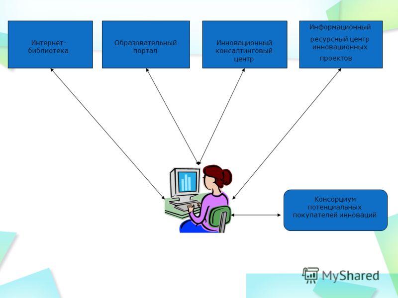 Интернет- библиотека Образовательный портал Инновационный консалтинговый центр Консорциум потенциальных покупателей инноваций Информационный ресурсный центр инновационных проектов