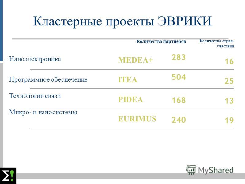 Кластерные проекты ЭВРИКИ Наноэлектроника Программное обеспечение Технологии связи Микро- и наносистемы MEDEA+ ITEA PIDEA EURIMUS Количество партнеров 283 504 168 240 Количество стран- участниц 16 25 13 19