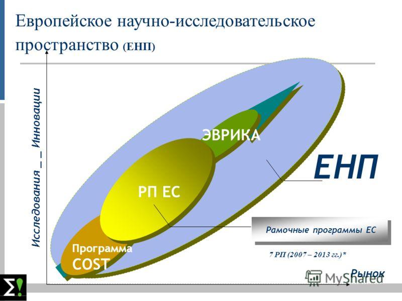 Рынок Исследования _ _ Инновации ERA ELEMENTS EНП Европейское научно-исследовательское пространство (ЕНП) Программа COST РП ЕС ЭВРИКА Рамочные программы ЕС 7 РП (2007 – 2013 гг.)*