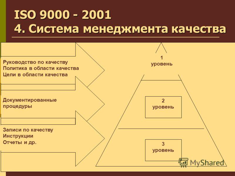 5 Руководство по качеству Политика в области качества Цели в области качества Документированные процедуры Записи по качеству Инструкции Отчеты и др. 1 уровень 2 уровень 3 уровень ISO 9000 - 2001 4. Система менеджмента качества