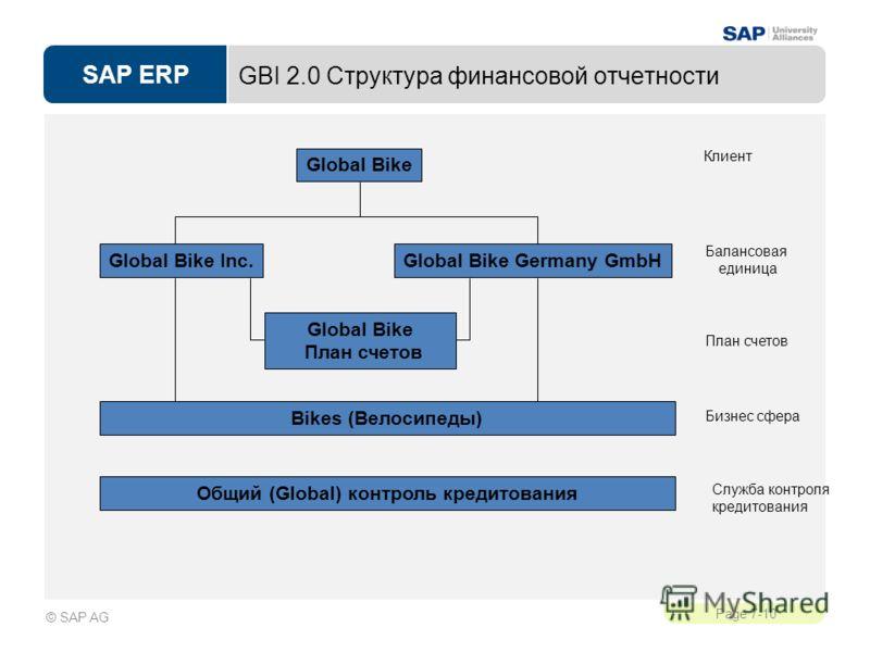 SAP ERP Page 7-10 © SAP AG Global Bike План счетов GBI 2.0 Структура финансовой отчетности Global Bike Global Bike Inc.Global Bike Germany GmbH Клиент Балансовая единица Служба контроля кредитования Общий (Global) контроль кредитования План счетов Bi