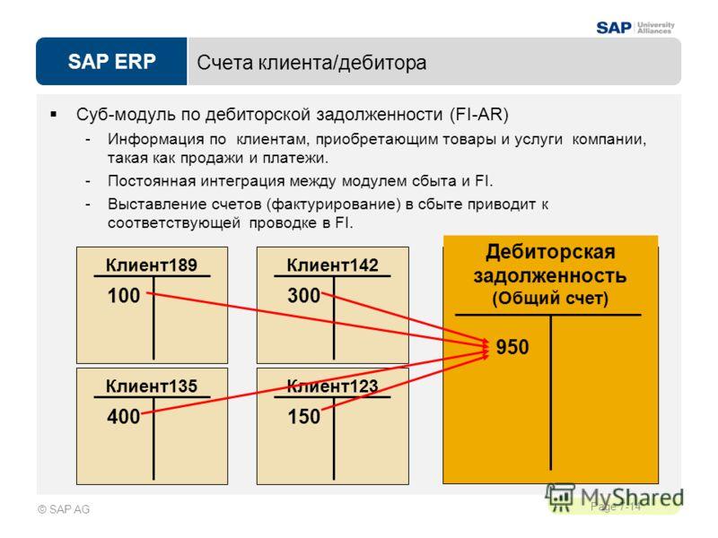 SAP ERP Page 7-14 © SAP AG Счета клиента/дебитора Суб-модуль по дебиторской задолженности (FI-AR) -Информация по клиентам, приобретающим товары и услуги компании, такая как продажи и платежи. -Постоянная интеграция между модулем сбыта и FI. -Выставле