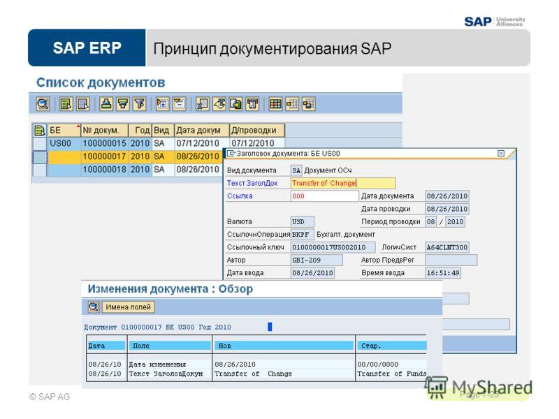 SAP ERP Page 7-25 © SAP AG Принцип документирования SAP