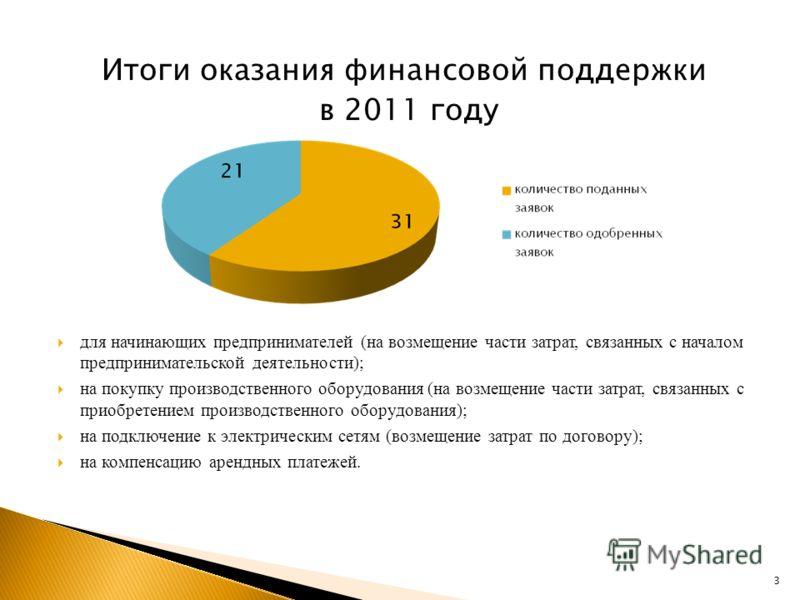 Итоги оказания финансовой поддержки в 2011 году для начинающих предпринимателей (на возмещение части затрат, связанных с началом предпринимательской деятельности); на покупку производственного оборудования (на возмещение части затрат, связанных с при