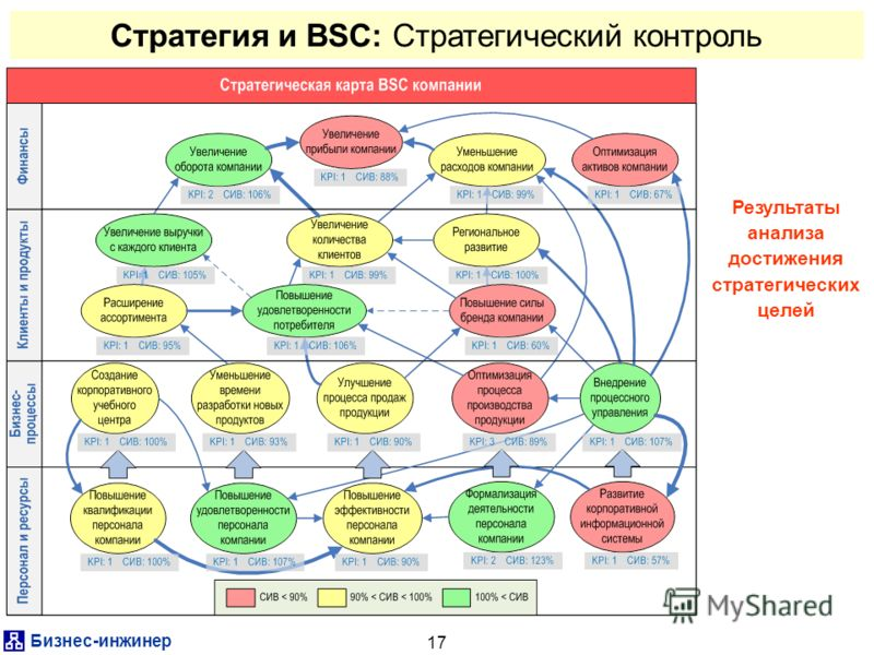Бизнес-инжинер 17 Стратегия и BSC: Стратегический контроль Результаты анализа достижения стратегических целей