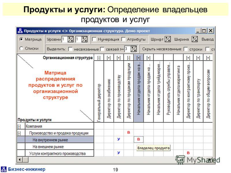 Бизнес-инжинер 19 Продукты и услуги: Определение владельцев продуктов и услуг Матрица распределения продуктов и услуг по организационной структуре