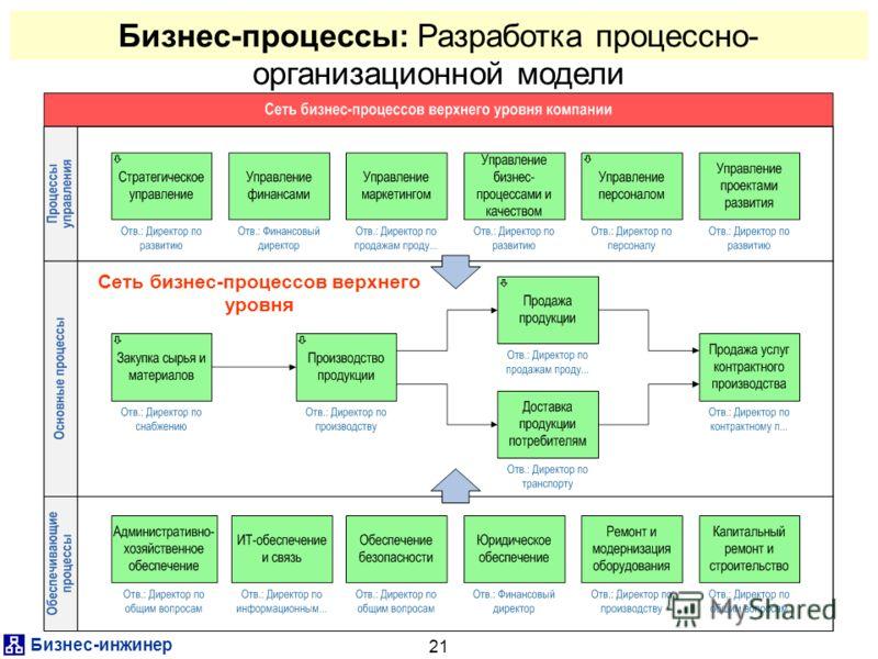 Бизнес-инжинер 21 Бизнес-процессы: Разработка процессно- организационной модели Сеть бизнес-процессов верхнего уровня