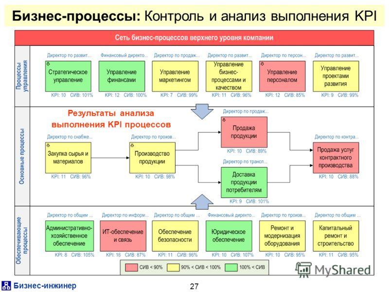 Бизнес-инжинер 27 Бизнес-процессы: Контроль и анализ выполнения KPI Результаты анализа выполнения KPI процессов
