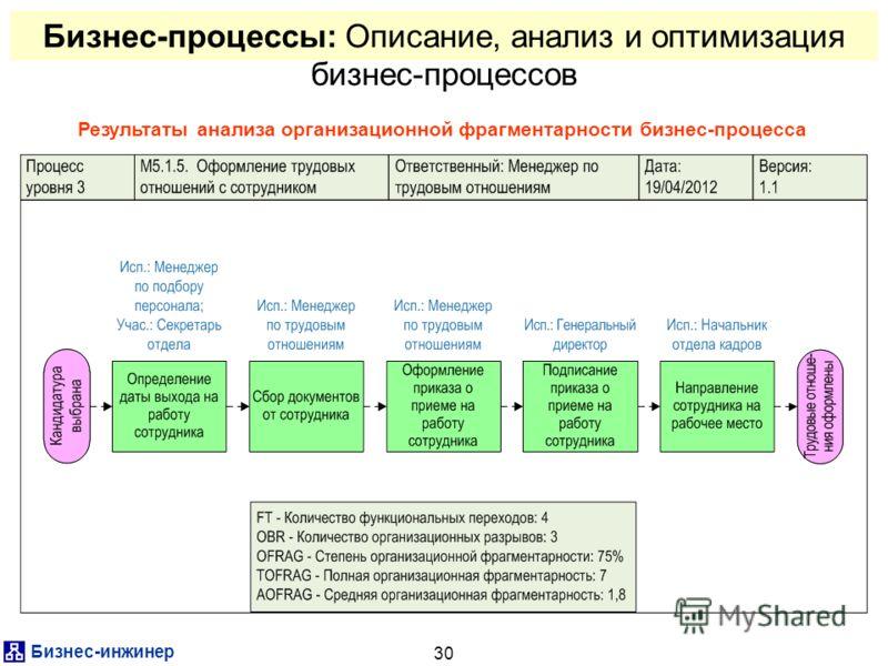 Бизнес-инжинер 30 Результаты анализа организационной фрагментарности бизнес-процесса Бизнес-процессы: Описание, анализ и оптимизация бизнес-процессов