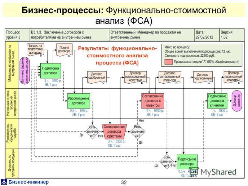 Бизнес-инжинер 32 Бизнес-процессы: Функционально-стоимостной анализ (ФСА) Результаты функционально- стоимостного анализа процесса (ФСА)
