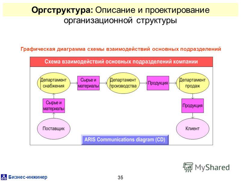 Бизнес-инжинер 35 Оргструктура: Описание и проектирование организационной структуры Графическая диаграмма схемы взаимодействий основных подразделений