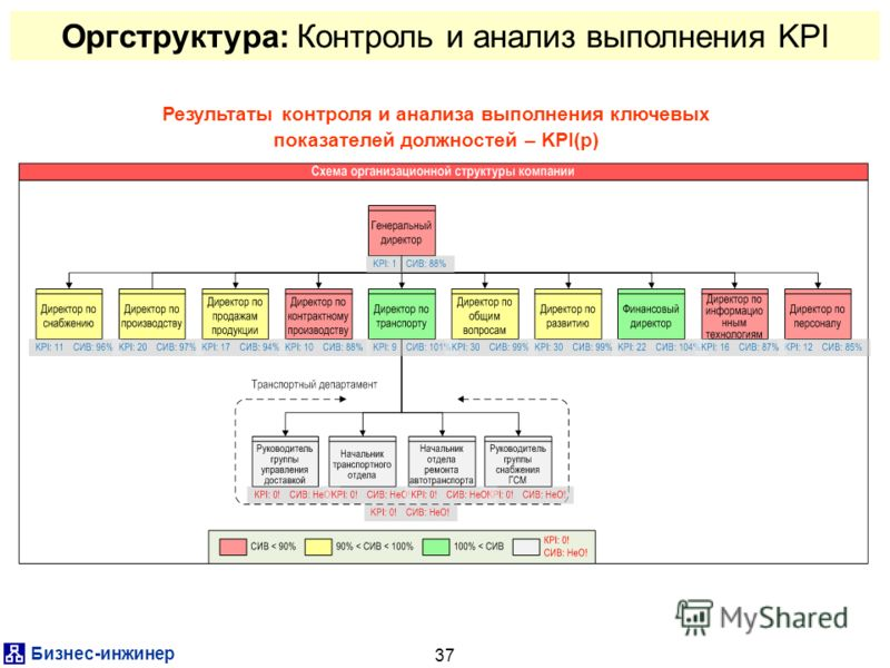 Бизнес-инжинер 37 Оргструктура: Контроль и анализ выполнения KPI Результаты контроля и анализа выполнения ключевых показателей должностей – KPI(p)