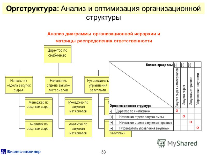 Бизнес-инжинер 38 Оргструктура: Анализ и оптимизация организационной структуры Анализ диаграммы организационной иерархии и матрицы распределения ответственности