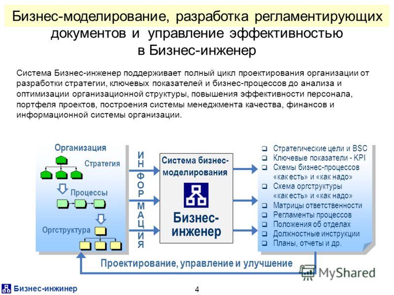 Бизнес-инжинер 4 Бизнес-моделирование, разработка регламентирующих документов и управление эффективностью в Бизнес-инженер Система Бизнес-инженер поддерживает полный цикл проектирования организации от разработки стратегии, ключевых показателей и бизн