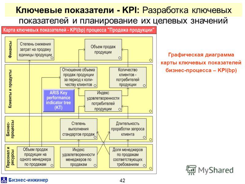 Бизнес-инжинер 42 Ключевые показатели - KPI: Разработка ключевых показателей и планирование их целевых значений Графическая диаграмма карты ключевых показателей бизнес-процесса – KPI(bp)