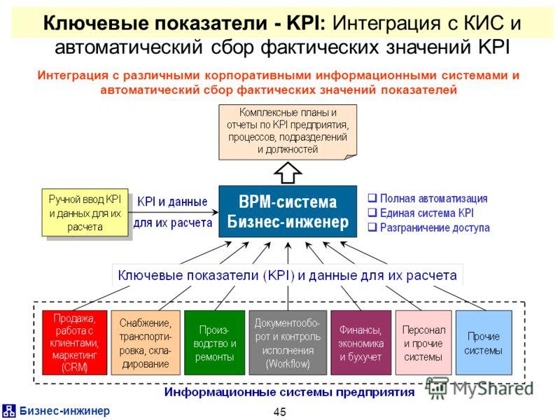 Бизнес-инжинер 45 Ключевые показатели - KPI: Интеграция с КИС и автоматический сбор фактических значений KPI Интеграция с различными корпоративными информационными системами и автоматический сбор фактических значений показателей