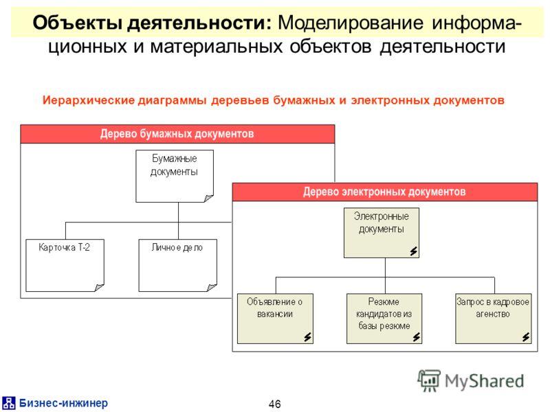 Бизнес-инжинер 46 Объекты деятельности: Моделирование информа- ционных и материальных объектов деятельности Иерархические диаграммы деревьев бумажных и электронных документов